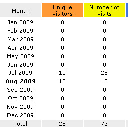 august 10th 2009 stats (blog is live)